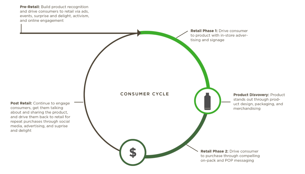 Consumer marketing cycle